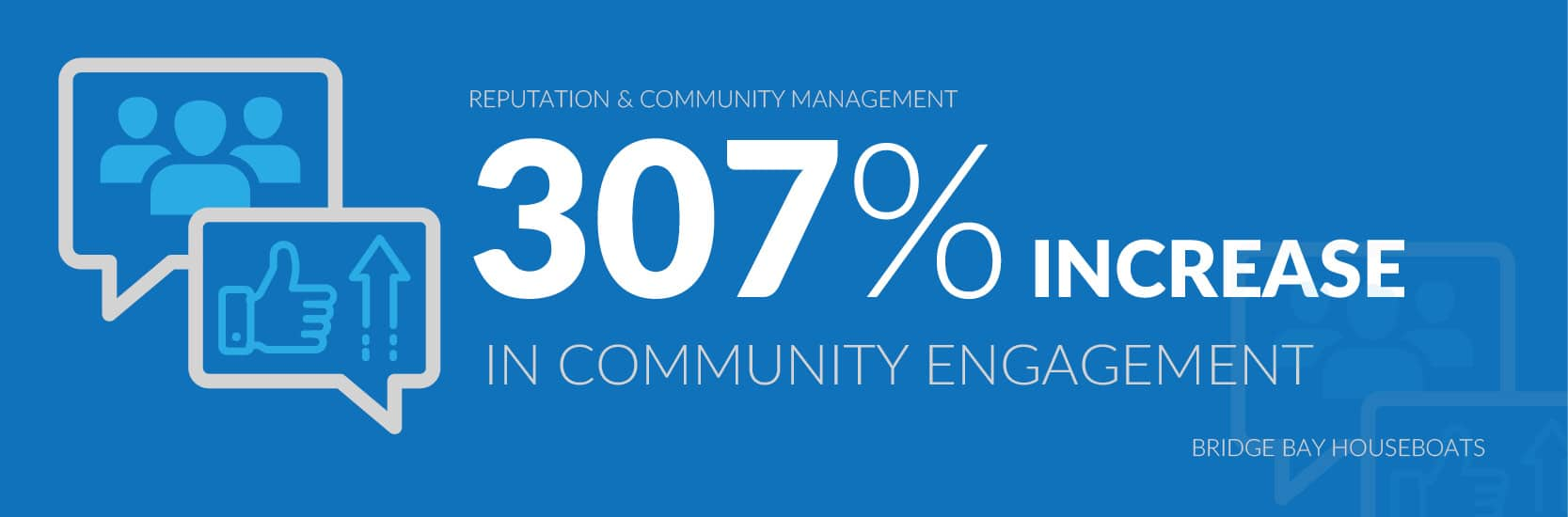 community management | contentfirst.marketing